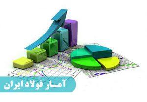 افزایش تراز تجاری ایران در بخش فولاد